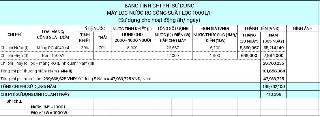 bảng tính chi phí hệ thống lọc nước công nghiệp 1000 lít