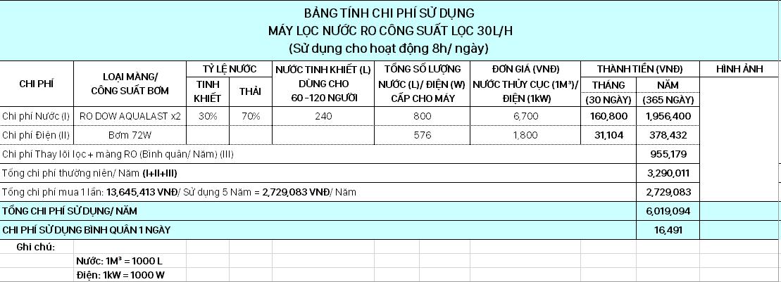 bảng tính chi phí hệ thống lọc nước công nghiệp 30 lít