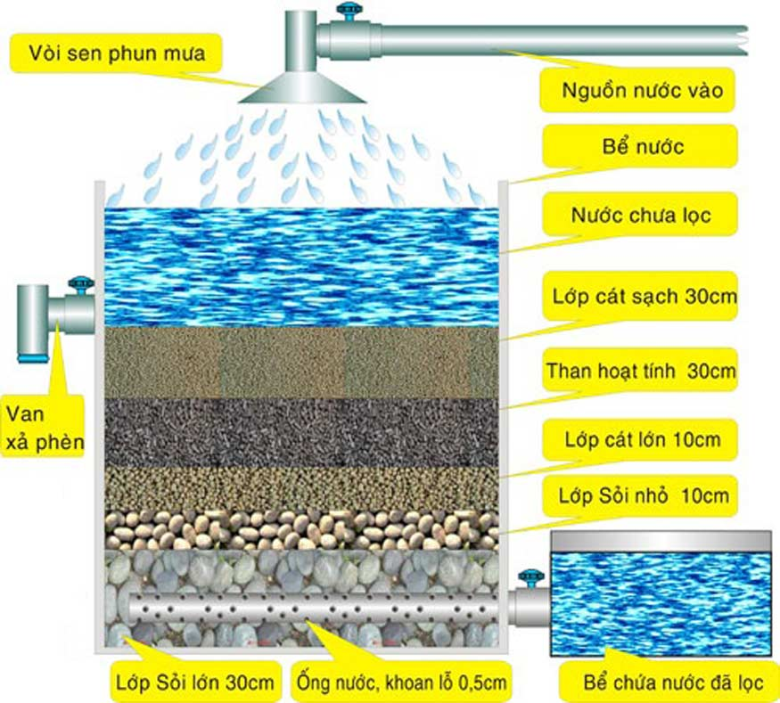 Cách lọc nước sạch bằng cát sỏi, than hoạt tính