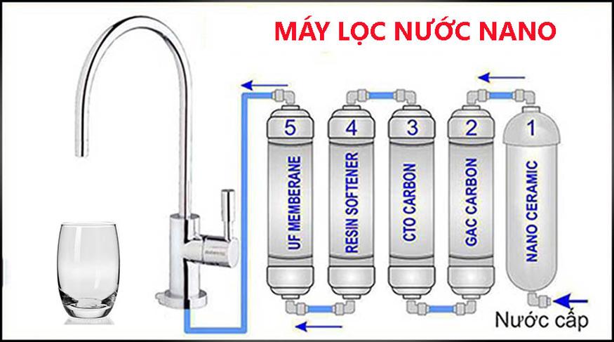 Cách lọc nước sạch bằng máy lọc nước Nano