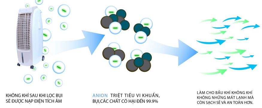 Cơ chế hoạt động chế độ ion của quạt hơi nước