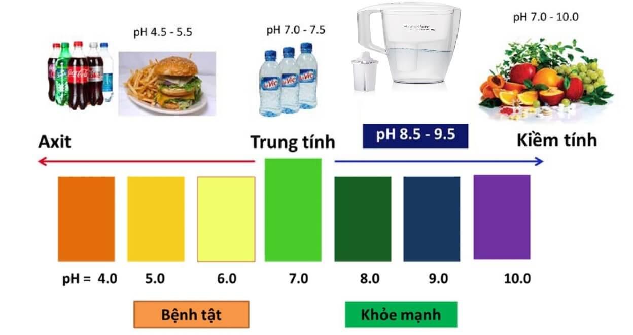 Thang đo công dụng ph