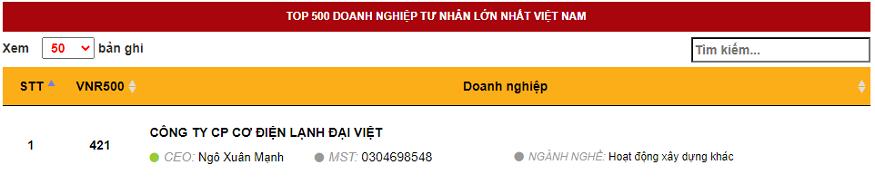 Đại Việt lọt vào bảng xếp hạng Top 500 Doanh nghiệp tư nhân lớn nhất Việt Nam