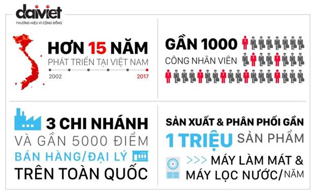 Tập đoàn Đại Việt với hơn 18 năm kinh nghiệm
