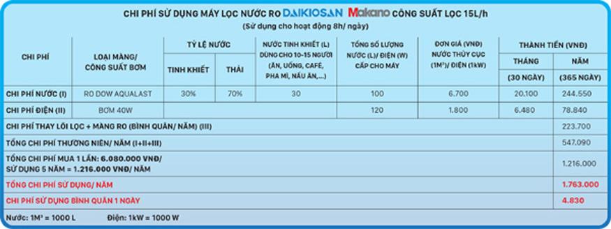 Bảng tính chi phí dùng máy lọc nước Daikiosan và Makano