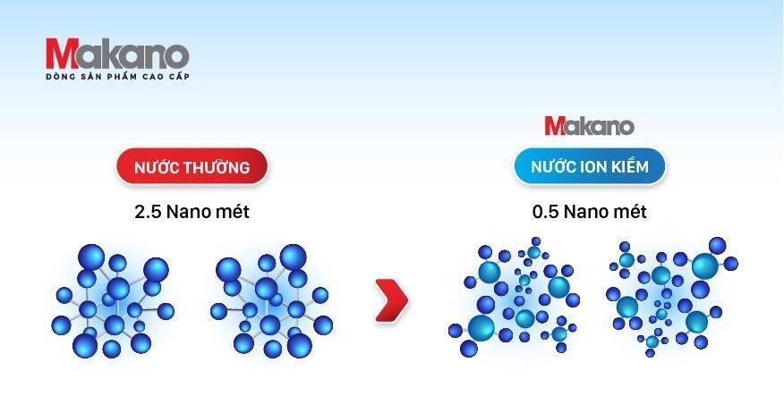 Kích thước phân tử nước
