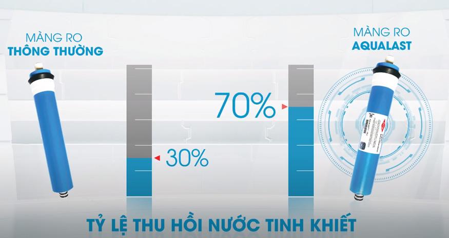 màng RO Aqualast cho tỷ lệ thu hồi nước tinh khiết cao.