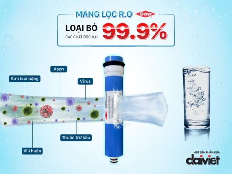 Màng lọc Ro đảm bảo nước đầu ra đạt quy chuẩn quốc gia về nước uống QCVN 6-1: 2020/BYT