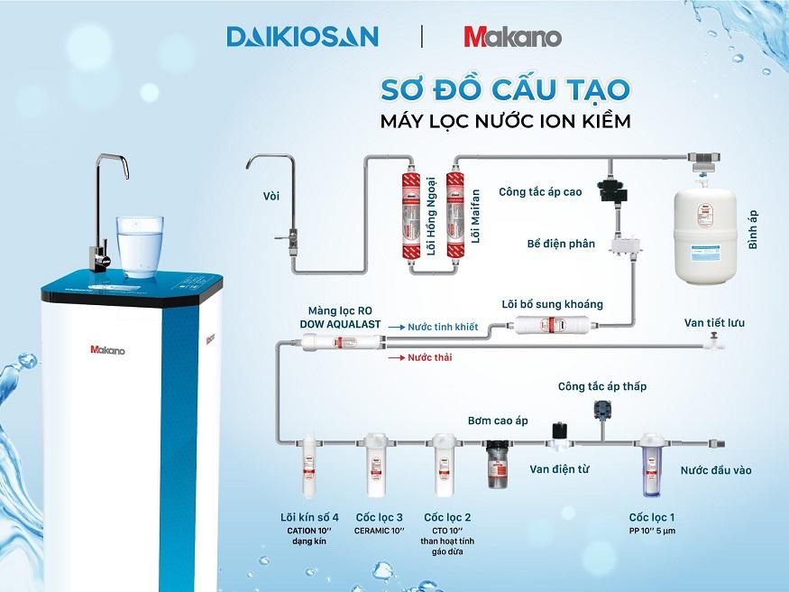 Nguyên lý hoạt động của máy lọc nước RO ION kiềm Daikiosan/Makano