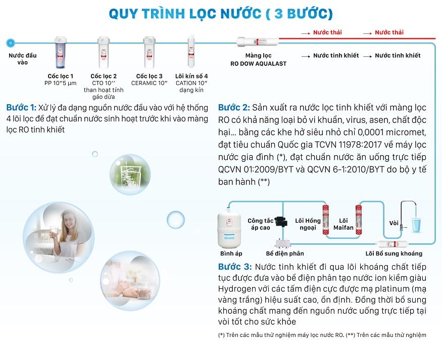 Quy trình lọc 3 bước để chuẩn nước tinh khiết đầu ra của máy lọc nước RO ION kiềm
