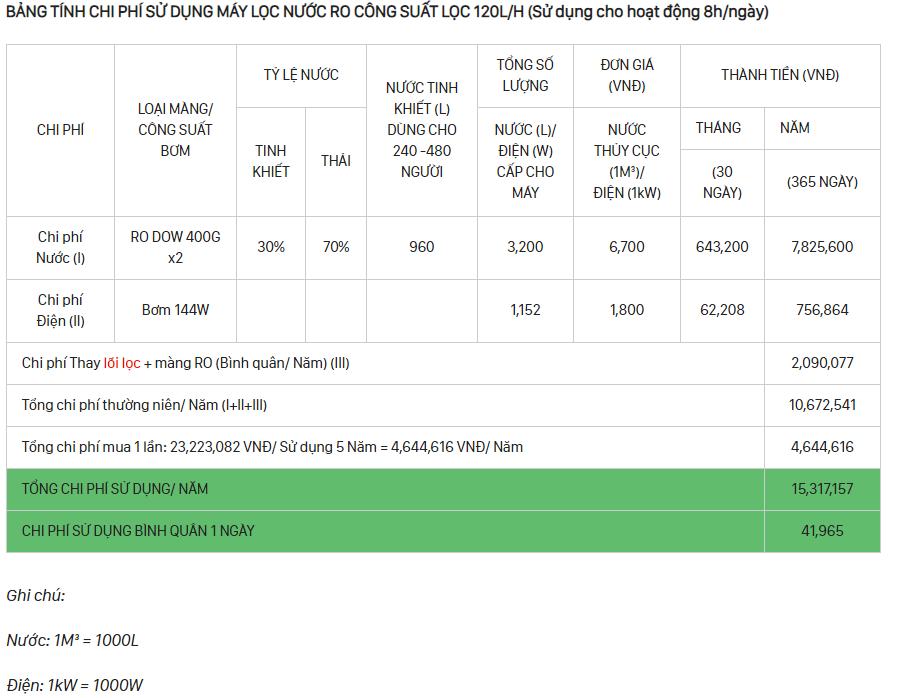 bảng chi phí sử dụng máy lọc nước ro công suất 120 l/h