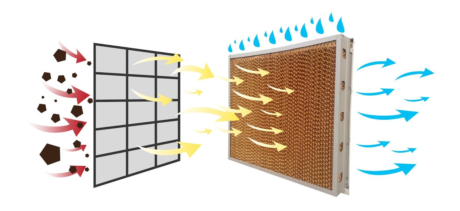 tấm làm mát cooling pad với ưu điểm rất bền
