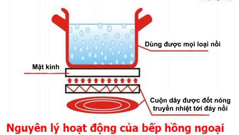 Bếp hồng ngoại hoạt động trên nguyên lý bức xạ nhiệt của tia hồng ngoại