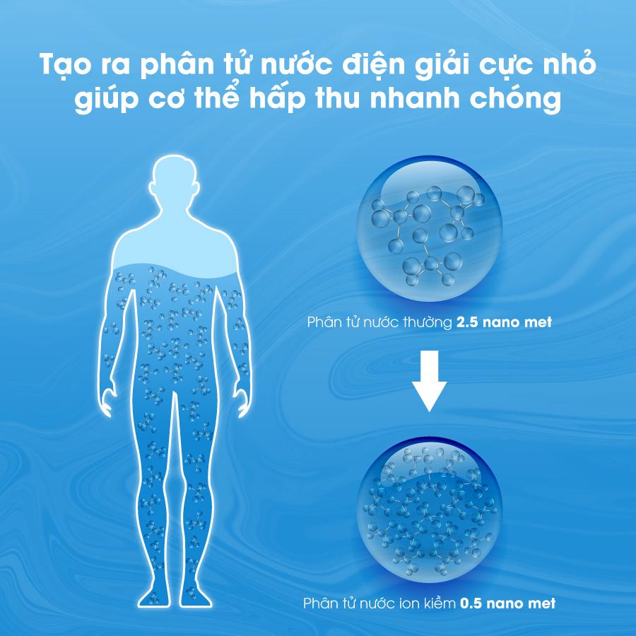 phân tử nước siêu nhỏ