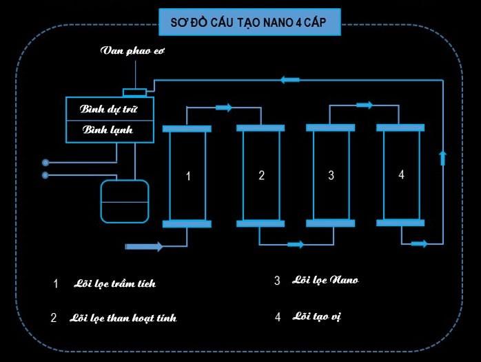 sơ đồ cấu tạo Nano