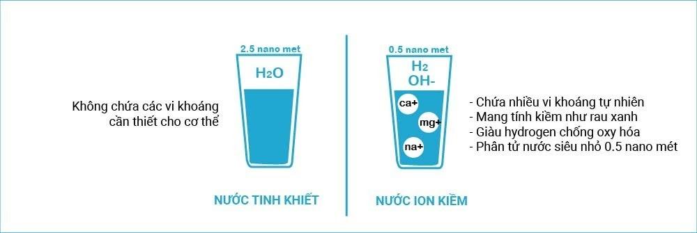 so sánh nước ion kiềm và nước tinh khiết