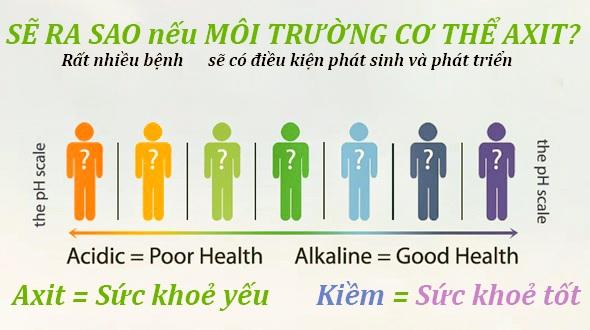 Thang đo sức khỏe con người