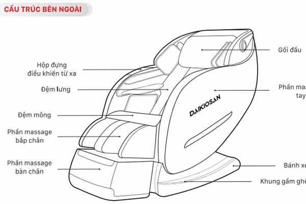 Những điều cần biết về cấu tạo ghế massage tiêu chuẩn