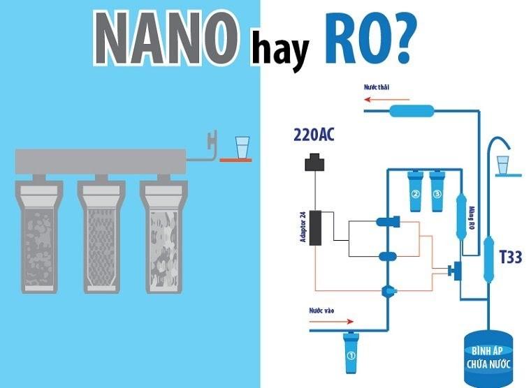 Nên dùng máy lọc nước Nano hay RO?