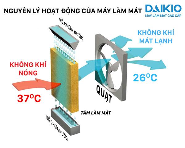 nguyên lý hoạt động của máy làm mát không khí daikio DK-800A