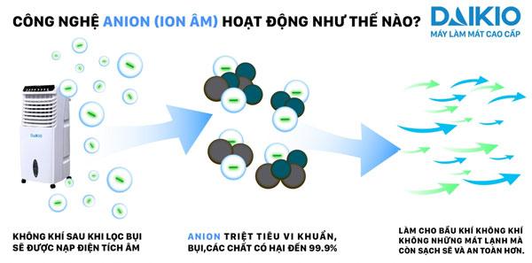 máy làm mát không khí chức năng sản sinh anion âm có lợi cho sức khỏe và môi trường