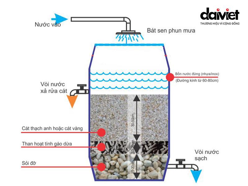 hệ thống bể lọc - lọc nguồn nước