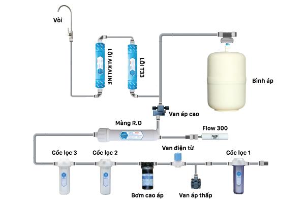 Cấu hình của máy lọc nước Daikio ro DKW-00006H
