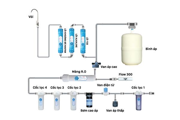Cấu hình của máy lọc nước RO Daikio DKW-00008A.