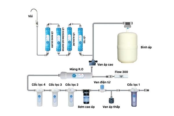 Cấu hình máy lọc nước NKW-00009A