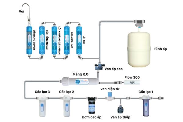 Mô hình lắp đặt Máy lọc nước Daikio DKW-00009H