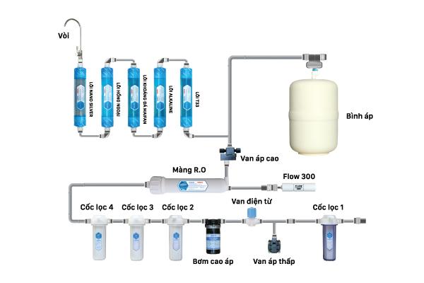 Cấu hình máy lọc nước Nakami NKW-00010A