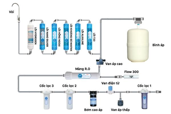 Cấu hình của máy lọc nước uống RO Daikio DKW-00010H