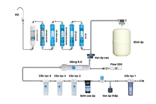 cấu hình máy lọc nước daikio RO DKW-00011A