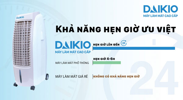 máy làm mát không khí cao cấp DAIKIO có tính năng hẹn giờ lên đến 24h