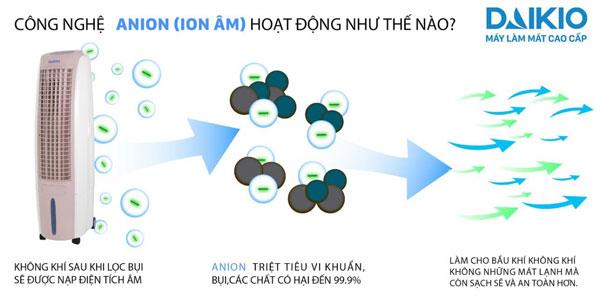 daikio giúp cân bằng ion tốt cho sức khỏe và môi trường
