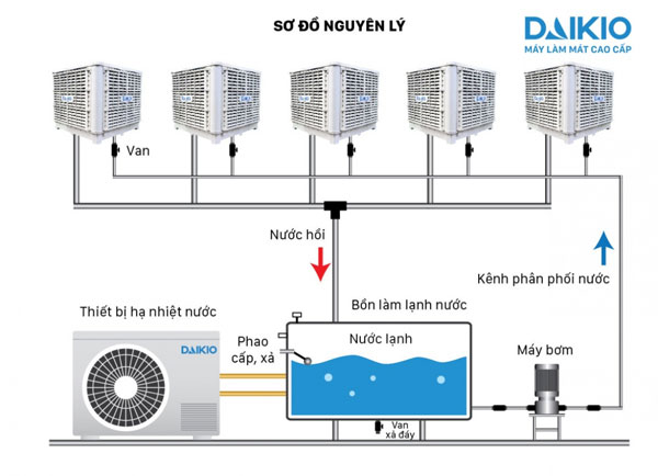 những nguyên lý hoạt động của máy làm mát công nghiệp daikio